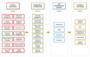 A model showing people processes, workflow capabilities, key performance drivers and business outcomes